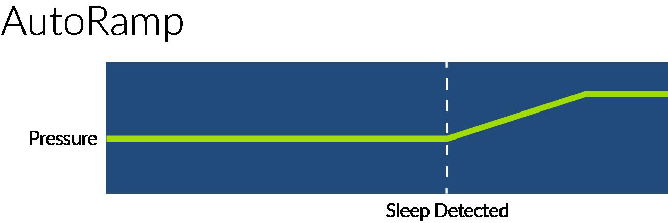 AutoRamp Chart